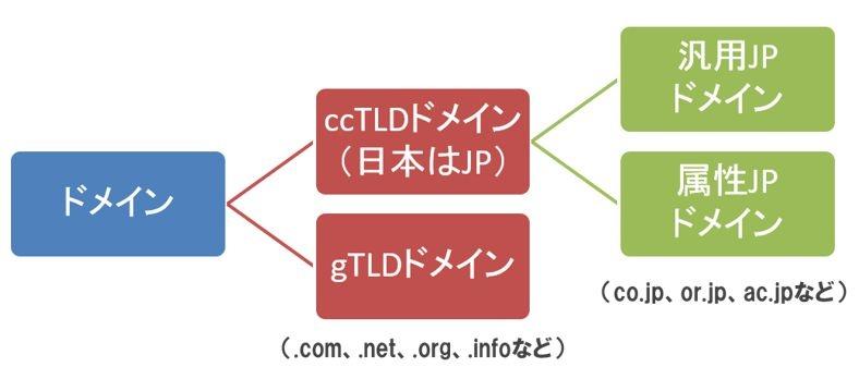 ドメインの分類図