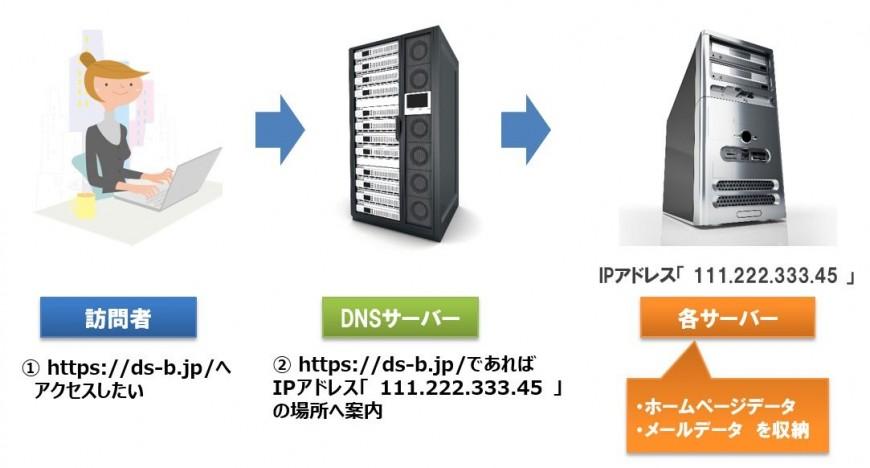 ドメインとDNSサーバーの仕組み