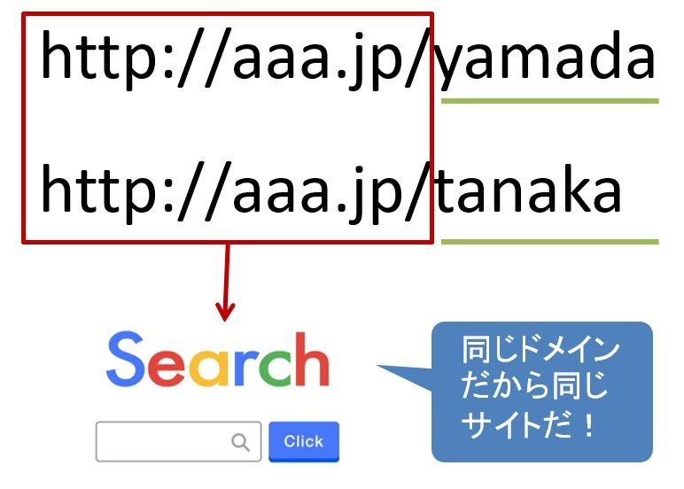 サブディレクトリ形式だと、同じ無料ホームページ作成ソフトを利用している他社のサイトと同じサイトだと思われてしまう