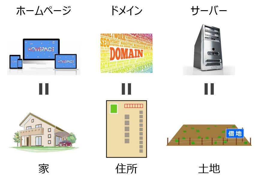 ホームページ・ドメイン・サーバーの関係は、家・住所・土地の関係といっしょ
